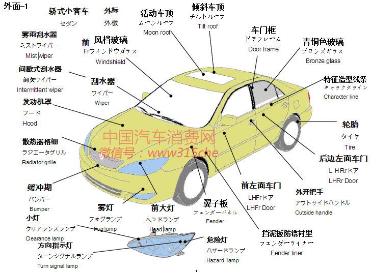第三方实验室资源网 - 汽车各部位名称 你都能叫上来吗?
